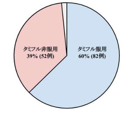 服用者60%・非服用39%・不明1%